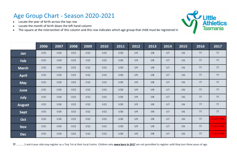 Charts August 2021