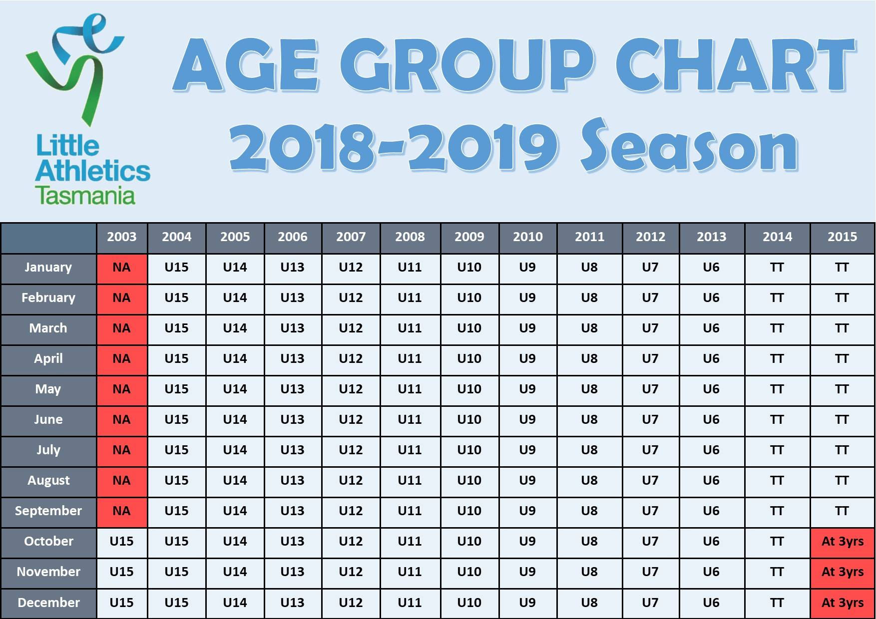 Age Group Chart - Huon Valley Little Athletics